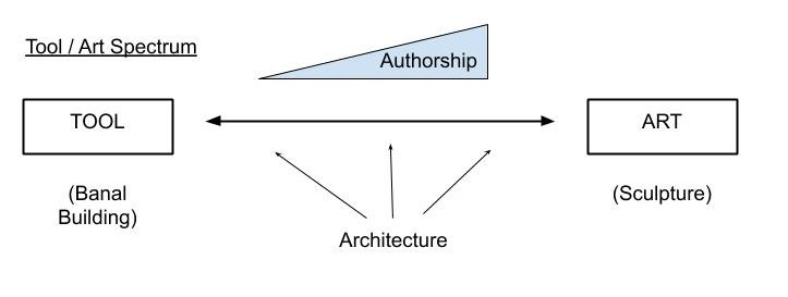 Is Architecture an Art Form? Navigating Between Aesthetics